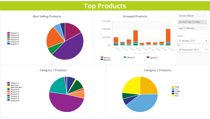 OpenCRM - ClicData Top Products