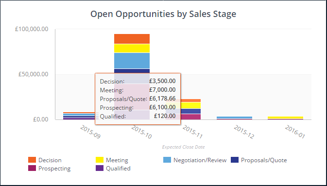 OpenCRM - ClicData Open Opportunities