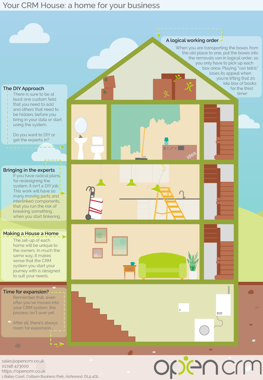 CRM like a house infographic
