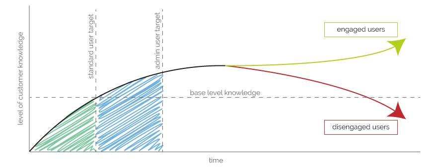 Customer Success Graph