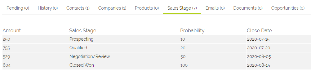 sales stage subtab on an opportunity