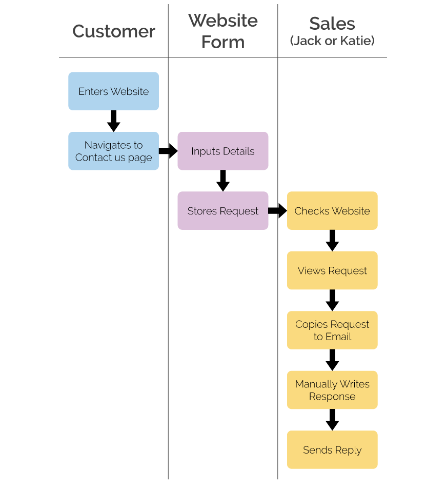 Managing your Business Process without a CRM