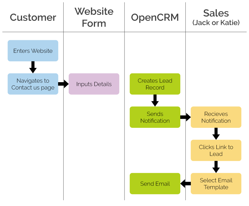 Managing Business Performance with a CRM