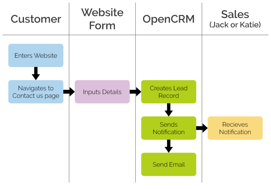 Optimised Business Process with CRM website integration