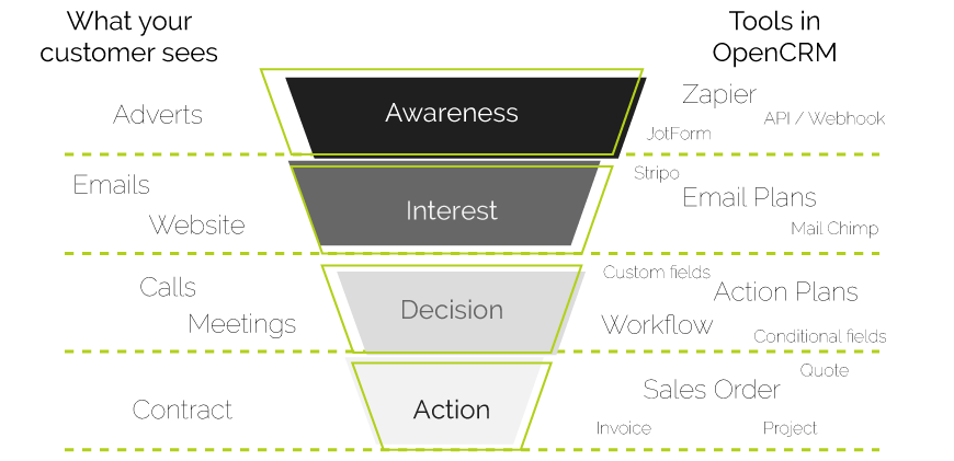 What stages are in your Sales Funnel